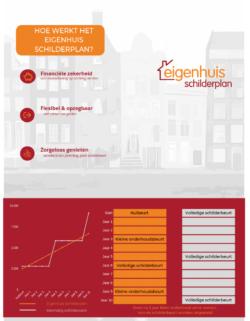 Hoe-werkt-Eigenhuis-Schilderplan